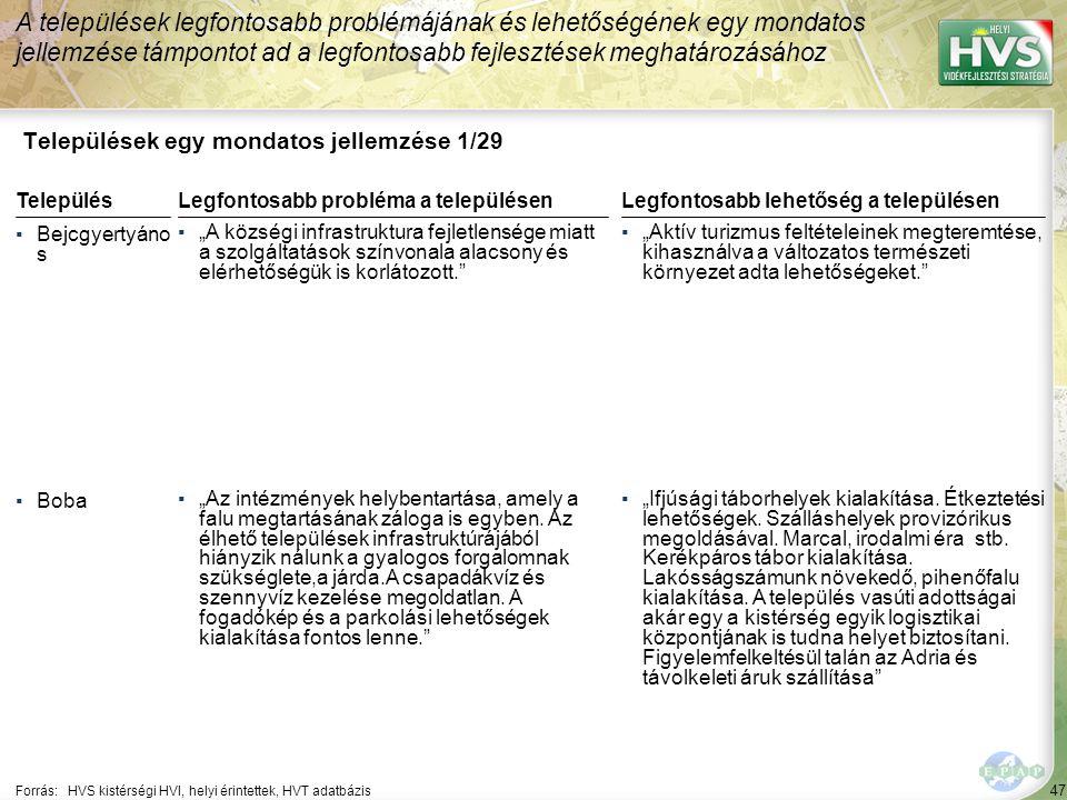 """47 Települések egy mondatos jellemzése 1/29 A települések legfontosabb problémájának és lehetőségének egy mondatos jellemzése támpontot ad a legfontosabb fejlesztések meghatározásához Forrás:HVS kistérségi HVI, helyi érintettek, HVT adatbázis TelepülésLegfontosabb probléma a településen ▪Bejcgyertyáno s ▪""""A községi infrastruktura fejletlensége miatt a szolgáltatások színvonala alacsony és elérhetőségük is korlátozott. ▪Boba ▪""""Az intézmények helybentartása, amely a falu megtartásának záloga is egyben."""