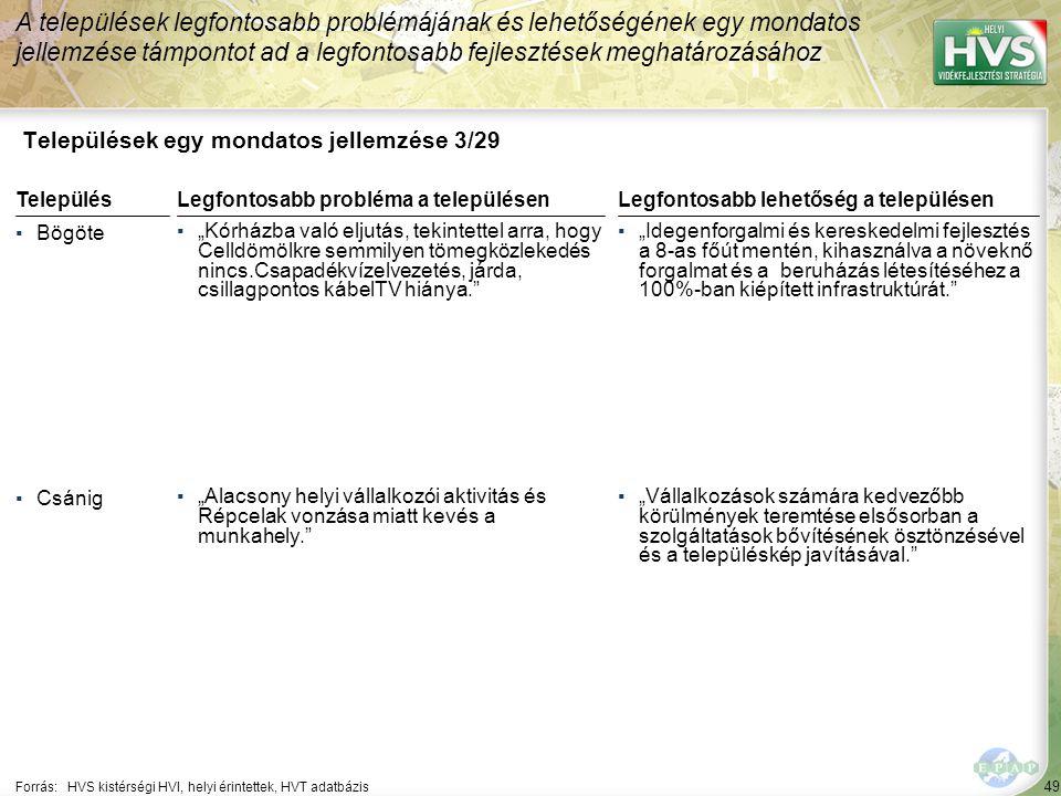 """49 Települések egy mondatos jellemzése 3/29 A települések legfontosabb problémájának és lehetőségének egy mondatos jellemzése támpontot ad a legfontosabb fejlesztések meghatározásához Forrás:HVS kistérségi HVI, helyi érintettek, HVT adatbázis TelepülésLegfontosabb probléma a településen ▪Bögöte ▪""""Kórházba való eljutás, tekintettel arra, hogy Celldömölkre semmilyen tömegközlekedés nincs.Csapadékvízelvezetés, járda, csillagpontos kábelTV hiánya. ▪Csánig ▪""""Alacsony helyi vállalkozói aktivitás és Répcelak vonzása miatt kevés a munkahely. Legfontosabb lehetőség a településen ▪""""Idegenforgalmi és kereskedelmi fejlesztés a 8-as főút mentén, kihasználva a növeknő forgalmat és a beruházás létesítéséhez a 100%-ban kiépített infrastruktúrát. ▪""""Vállalkozások számára kedvezőbb körülmények teremtése elsősorban a szolgáltatások bővítésének ösztönzésével és a településkép javításával."""