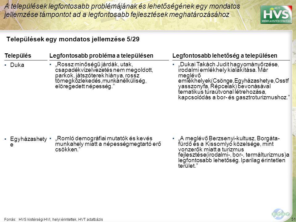 """51 Települések egy mondatos jellemzése 5/29 A települések legfontosabb problémájának és lehetőségének egy mondatos jellemzése támpontot ad a legfontosabb fejlesztések meghatározásához Forrás:HVS kistérségi HVI, helyi érintettek, HVT adatbázis TelepülésLegfontosabb probléma a településen ▪Duka ▪""""Rossz minőségű járdák, utak, csapadékvízelvezetés nem megoldott, parkok, játszóterek hiánya, rossz tömegközlekedés,munkanélküliség, elöregedett népesség. ▪Egyházashety e ▪""""Romló demográfiai mutatók és kevés munkahely miatt a népességmegtartó erő csökken. Legfontosabb lehetőség a településen ▪""""Dukai Takách Judit hagyományőrzése, irodalmi emlékhely kialakítása."""