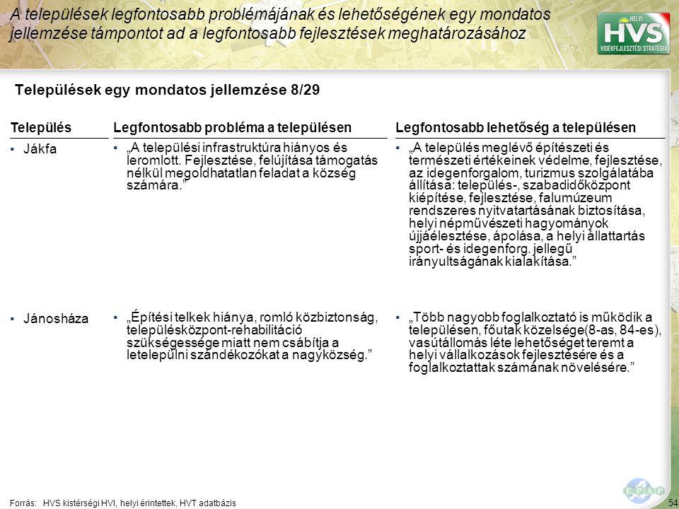 """54 Települések egy mondatos jellemzése 8/29 A települések legfontosabb problémájának és lehetőségének egy mondatos jellemzése támpontot ad a legfontosabb fejlesztések meghatározásához Forrás:HVS kistérségi HVI, helyi érintettek, HVT adatbázis TelepülésLegfontosabb probléma a településen ▪Jákfa ▪""""A települési infrastruktúra hiányos és leromlott."""