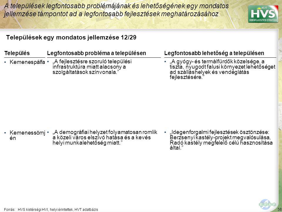 """58 Települések egy mondatos jellemzése 12/29 A települések legfontosabb problémájának és lehetőségének egy mondatos jellemzése támpontot ad a legfontosabb fejlesztések meghatározásához Forrás:HVS kistérségi HVI, helyi érintettek, HVT adatbázis TelepülésLegfontosabb probléma a településen ▪Kemenespálfa ▪""""A fejlesztésre szoruló települési infrastruktúra miatt alacsony a szolgáltatások színvonala. ▪Kemenessömj én ▪""""A demográfiai helyzet folyamatosan romlik a közeli város elszívó hatása és a kevés helyi munkalehetőség miatt. Legfontosabb lehetőség a településen ▪""""A gyógy- és termálfürdők közelsége, a tiszta, nyugodt falusi környezet lehetőséget ad szálláshelyek és vendéglátás fejlesztésére. ▪""""Idegenforgalmi fejlesztések ösztönzése: Berzsenyi kastély-projekt megvalósulása, Radó kastély megfelelő célú hasznosítása által."""