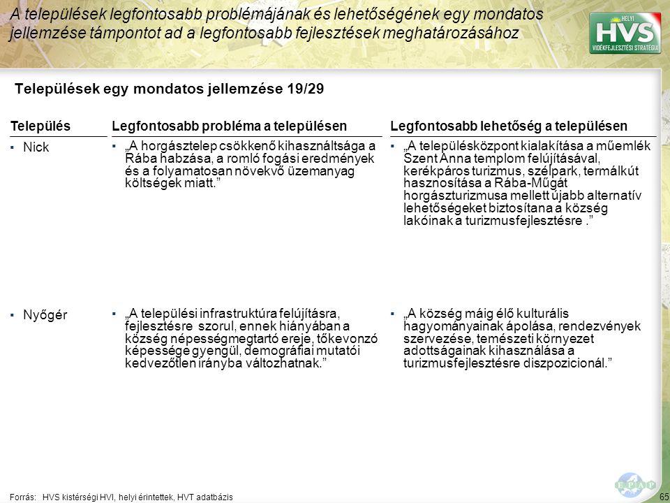 """65 Települések egy mondatos jellemzése 19/29 A települések legfontosabb problémájának és lehetőségének egy mondatos jellemzése támpontot ad a legfontosabb fejlesztések meghatározásához Forrás:HVS kistérségi HVI, helyi érintettek, HVT adatbázis TelepülésLegfontosabb probléma a településen ▪Nick ▪""""A horgásztelep csökkenő kihasználtsága a Rába habzása, a romló fogási eredmények és a folyamatosan növekvő üzemanyag költségek miatt. ▪Nyőgér ▪""""A települési infrastruktúra felújításra, fejlesztésre szorul, ennek hiányában a község népességmegtartó ereje, tőkevonzó képessége gyengül, demográfiai mutatói kedvezőtlen irányba változhatnak. Legfontosabb lehetőség a településen ▪""""A településközpont kialakítása a műemlék Szent Anna templom felújításával, kerékpáros turizmus, szélpark, termálkút hasznosítása a Rába-Műgát horgászturizmusa mellett újabb alternatív lehetőségeket biztosítana a község lakóinak a turizmusfejlesztésre. ▪""""A község máig élő kulturális hagyományainak ápolása, rendezvények szervezése, temészeti környezet adottságainak kihasználása a turizmusfejlesztésre diszpozicionál."""