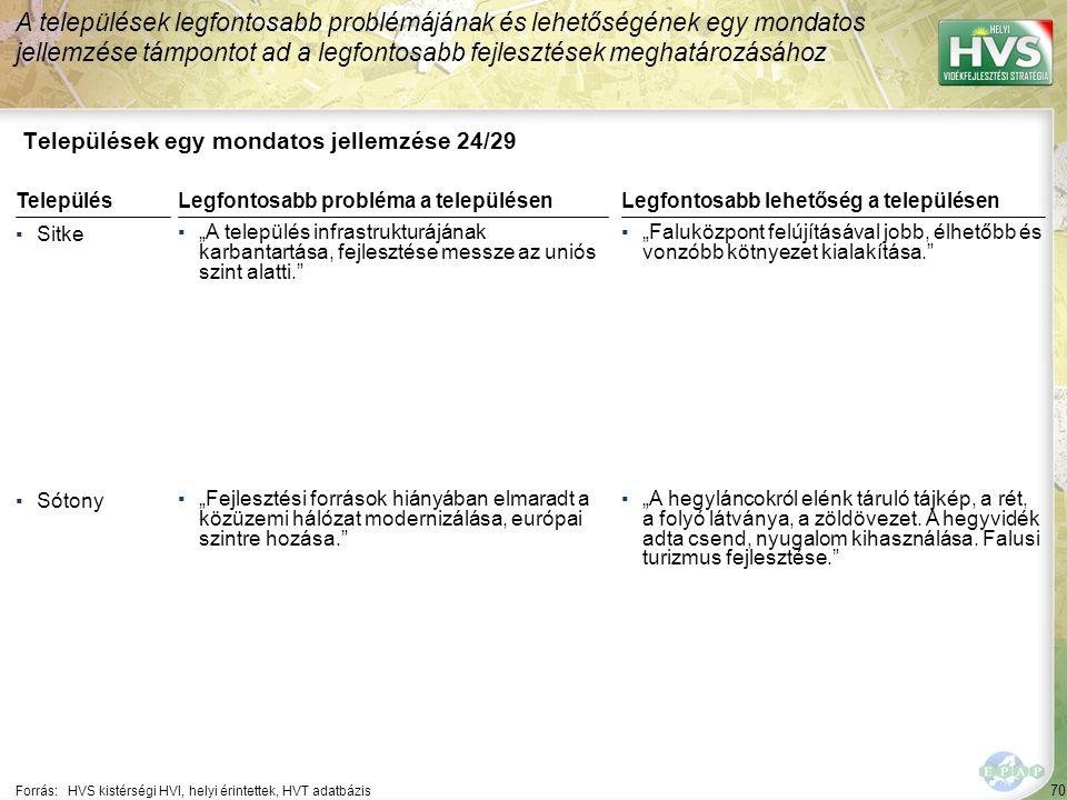 """70 Települések egy mondatos jellemzése 24/29 A települések legfontosabb problémájának és lehetőségének egy mondatos jellemzése támpontot ad a legfontosabb fejlesztések meghatározásához Forrás:HVS kistérségi HVI, helyi érintettek, HVT adatbázis TelepülésLegfontosabb probléma a településen ▪Sitke ▪""""A település infrastrukturájának karbantartása, fejlesztése messze az uniós szint alatti. ▪Sótony ▪""""Fejlesztési források hiányában elmaradt a közüzemi hálózat modernizálása, európai szintre hozása. Legfontosabb lehetőség a településen ▪""""Faluközpont felújításával jobb, élhetőbb és vonzóbb kötnyezet kialakítása. ▪""""A hegyláncokról elénk táruló tájkép, a rét, a folyó látványa, a zöldövezet."""