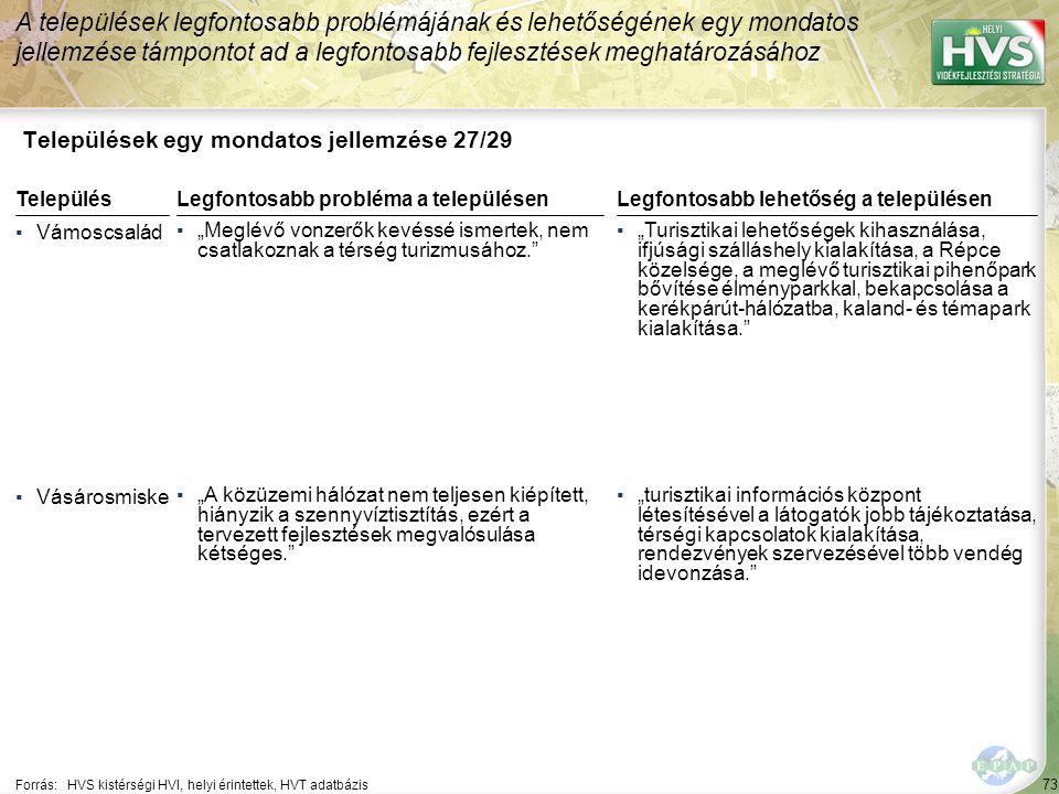"""73 Települések egy mondatos jellemzése 27/29 A települések legfontosabb problémájának és lehetőségének egy mondatos jellemzése támpontot ad a legfontosabb fejlesztések meghatározásához Forrás:HVS kistérségi HVI, helyi érintettek, HVT adatbázis TelepülésLegfontosabb probléma a településen ▪Vámoscsalád ▪""""Meglévő vonzerők kevéssé ismertek, nem csatlakoznak a térség turizmusához. ▪Vásárosmiske ▪""""A közüzemi hálózat nem teljesen kiépített, hiányzik a szennyvíztisztítás, ezért a tervezett fejlesztések megvalósulása kétséges. Legfontosabb lehetőség a településen ▪""""Turisztikai lehetőségek kihasználása, ifjúsági szálláshely kialakítása, a Répce közelsége, a meglévő turisztikai pihenőpark bővítése élményparkkal, bekapcsolása a kerékpárút-hálózatba, kaland- és témapark kialakítása. ▪""""turisztikai információs központ létesítésével a látogatók jobb tájékoztatása, térségi kapcsolatok kialakítása, rendezvények szervezésével több vendég idevonzása."""