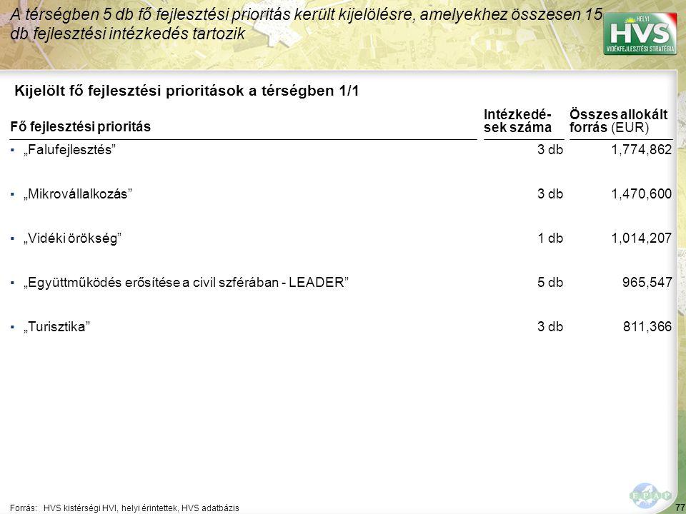 """77 Kijelölt fő fejlesztési prioritások a térségben 1/1 A térségben 5 db fő fejlesztési prioritás került kijelölésre, amelyekhez összesen 15 db fejlesztési intézkedés tartozik Forrás:HVS kistérségi HVI, helyi érintettek, HVS adatbázis ▪""""Falufejlesztés ▪""""Mikrovállalkozás ▪""""Vidéki örökség ▪""""Együttműködés erősítése a civil szférában - LEADER ▪""""Turisztika Fő fejlesztési prioritás 77 3 db 1 db 5 db 3 db 1,774,862 1,470,600 1,014,207 965,547 811,366 Összes allokált forrás (EUR) Intézkedé- sek száma"""