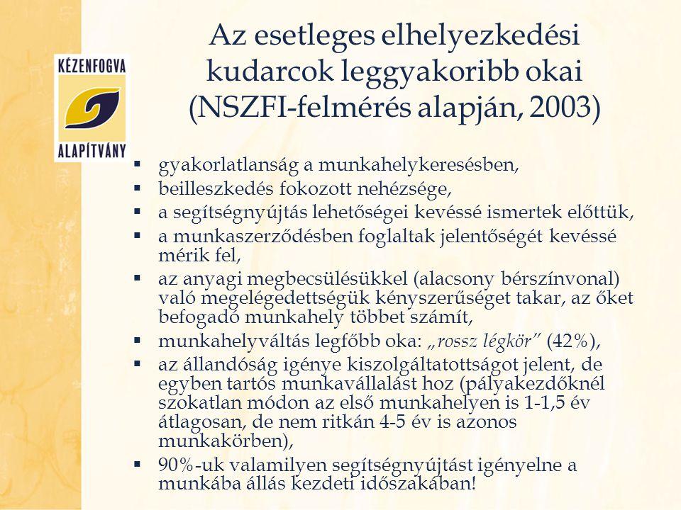Az esetleges elhelyezkedési kudarcok leggyakoribb okai (NSZFI-felmérés alapján, 2003)  gyakorlatlanság a munkahelykeresésben,  beilleszkedés fokozot