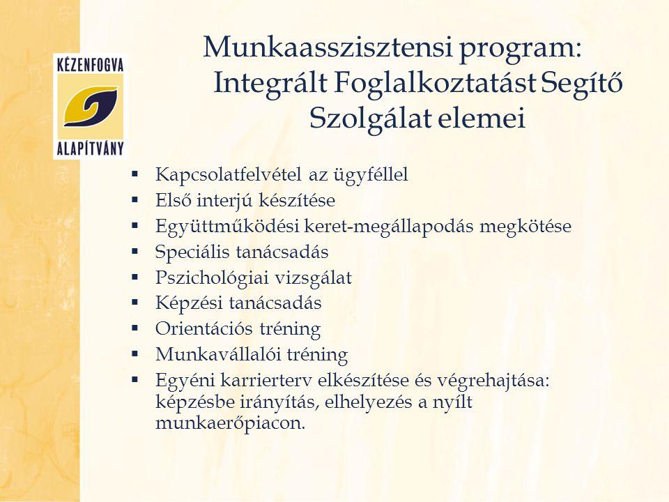 Munkaasszisztensi program: Integrált Foglalkoztatást Segítő Szolgálat elemei  Kapcsolatfelvétel az ügyféllel  Első interjú készítése  Együttműködés