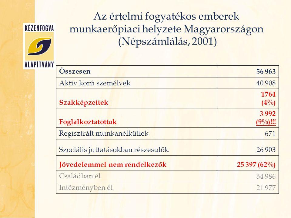 Az értelmi fogyatékos emberek szakképzettségi helyzete Magyarországon (Népszámlálás, 2001) Képzettség típusaFérfi (%)Nő (%)Átlag (%) Képesítés nélküli személy77,476,277 Speciális szakképzésben vesz részt1516,115,4 Szakképzett munkatapasztalat nélkül1,64,52,7 Szakképzett munkatapasztalattal3,60,82,2 Egyéb képzésben vesz részt2,43,22,7 Összesen100
