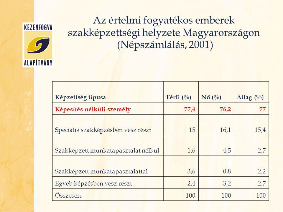 Az értelmi fogyatékos emberek szakképzettségi helyzete Magyarországon (Népszámlálás, 2001) Képzettség típusaFérfi (%)Nő (%)Átlag (%) Képesítés nélküli