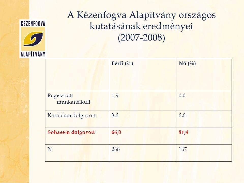 A Kézenfogva Alapítvány országos kutatásának eredményei (2007-2008) Férfi (%)Nő (%) Regisztrált munkanélküli 1,90,0 Korábban dolgozott8,66,6 Sohasem d