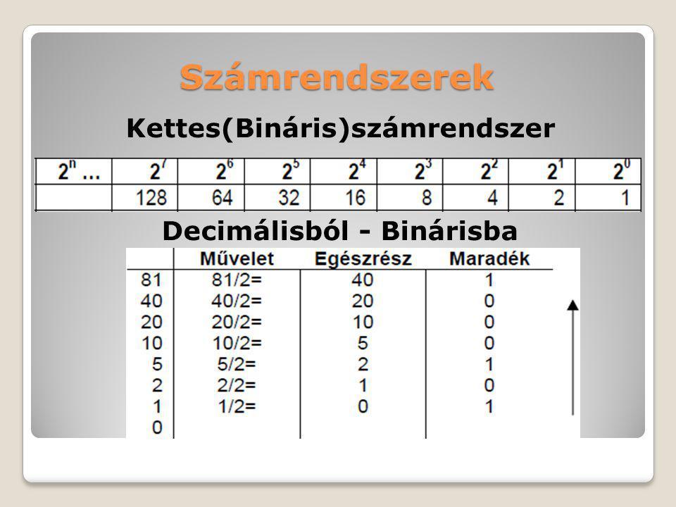 Számrendszerek Kettes(Bináris)számrendszer Decimálisból - Binárisba