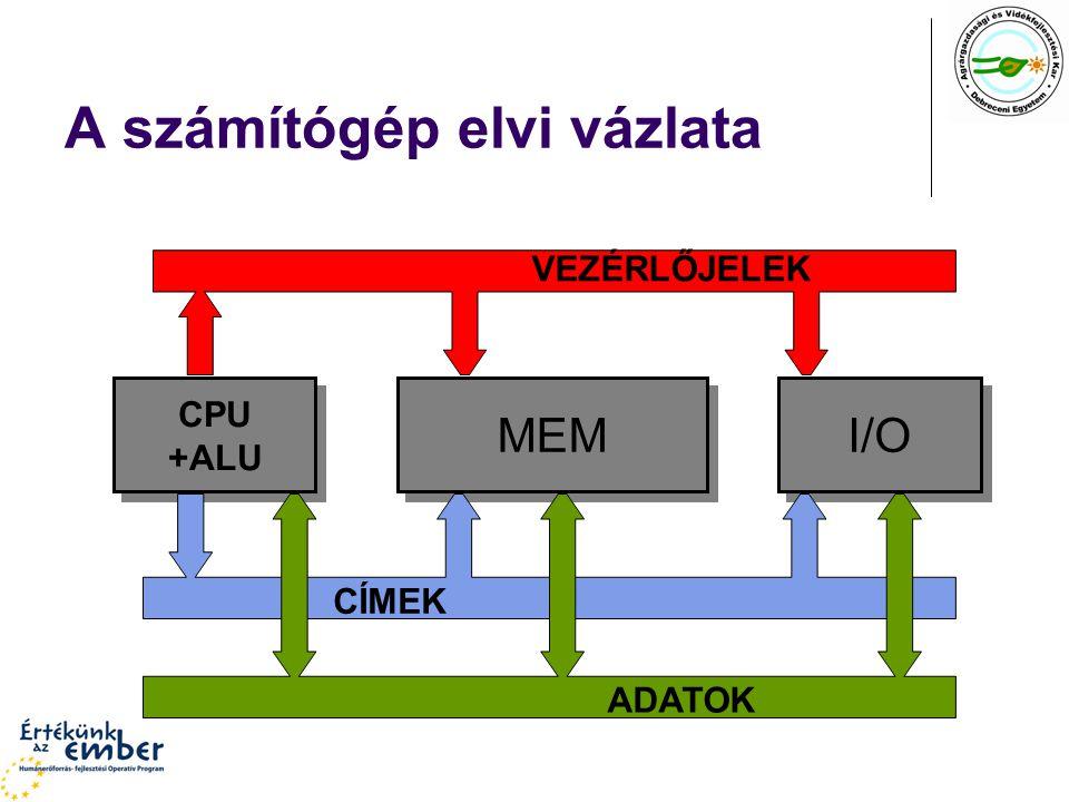 A számítógép elvi vázlata CPU +ALU MEM I/O CÍMEK ADATOK VEZÉRLŐJELEK