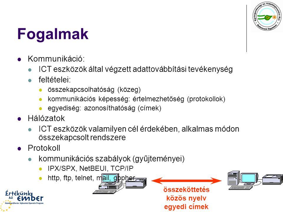 összeköttetés közös nyelv egyedi címek Fogalmak Kommunikáció: ICT eszközök által végzett adattovábbítási tevékenység feltételei: összekapcsolhatóság (