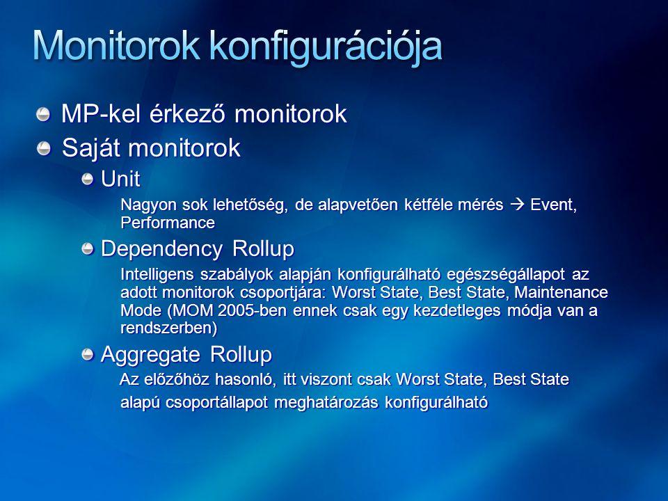 MP-kel érkező monitorok Saját monitorok Unit Nagyon sok lehetőség, de alapvetően kétféle mérés  Event, Performance Dependency Rollup Intelligens szab