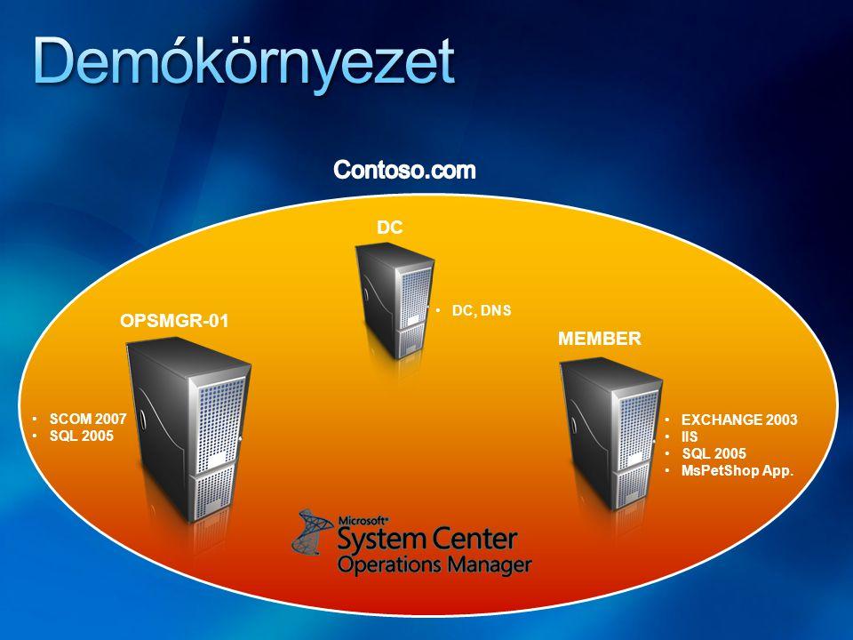 DC DC, DNS MEMBER EXCHANGE 2003 IIS SQL 2005 MsPetShop App. OPSMGR-01 SCOM 2007 SQL 2005