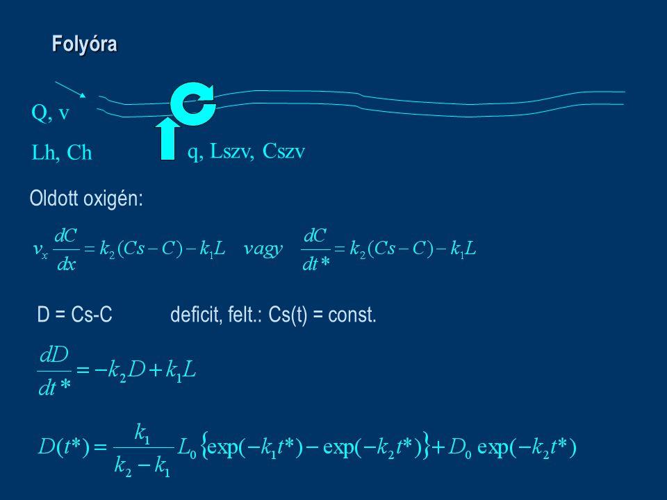 Folyóra Oldott oxigén: D = Cs-C deficit, felt.: Cs(t) = const. Q, v Lh, Ch q, Lszv, Cszv