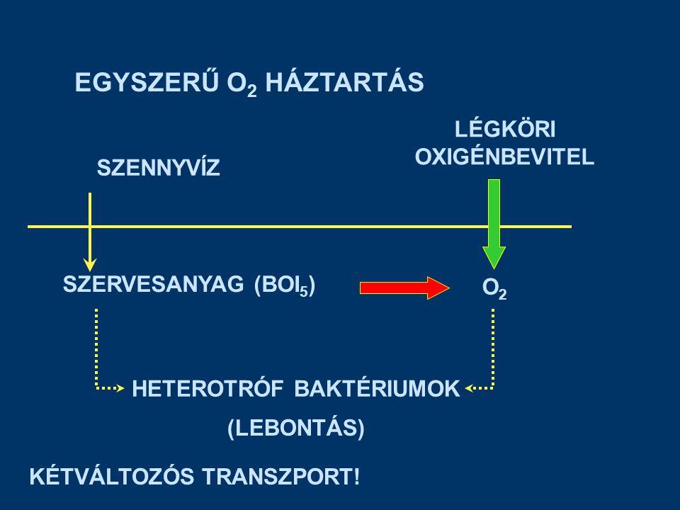 SZENNYVÍZ HATÁSA (EMISSZIÓ – IMMISSZIÓ) BOI 5 emisszió nő, BOI 5 koncentráció nő, oldott O 2 koncentráció csökken (és fordítva) O 2 fontos vízminőségi indikátor JELLEMZŐ O 2 ÉRTÉKEK nyers szennyvíz: O mg/l telítési koncentráció tiszta vízben (Henry törvény): ~ 10 mg/l (20 °C ) halak megóvása, szaporodása:  6 mg/l eltérő érzékenység: ivadék kora, halfajok (pl.
