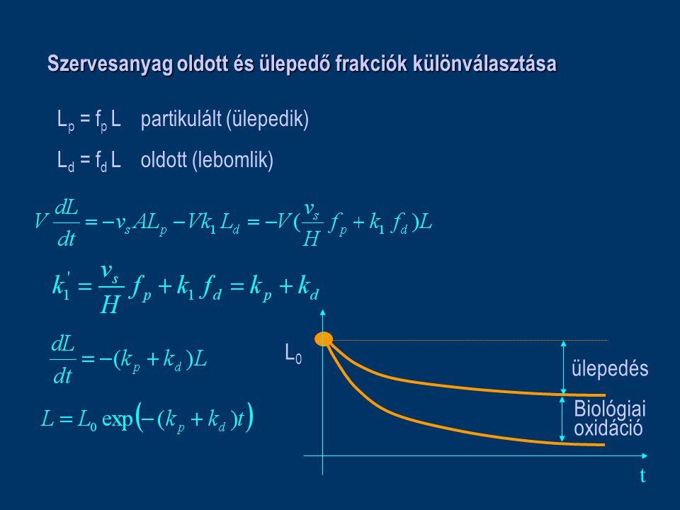 Szervesanyag oldott és ülepedő frakciók különválasztása L p = f p L partikulált (ülepedik) L d = f d L oldott (lebomlik) t L0L0 ülepedés Biológiai oxi
