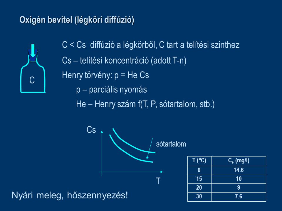 Oxigén bevitel (légköri diffúzió) C < Csdiffúzió a légkörből, C tart a telítési szinthez C Cs – telítési koncentráció (adott T-n) Henry törvény: p = H