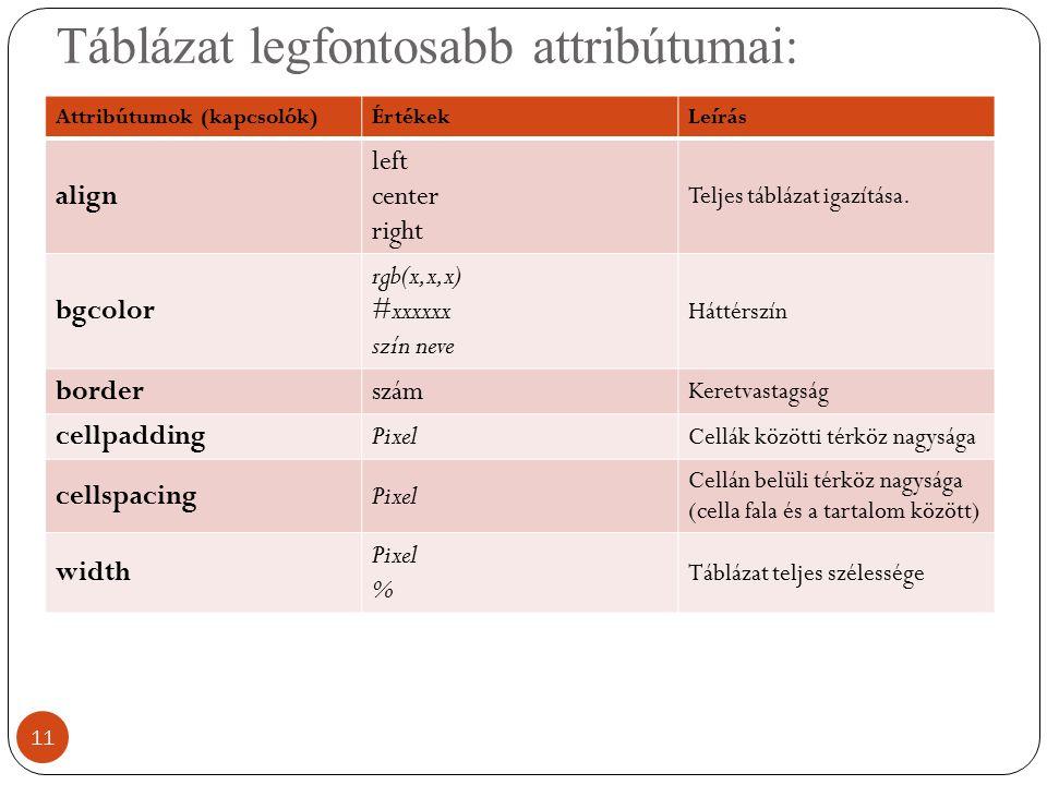 Táblázat legfontosabb attribútumai: 11 Attribútumok (kapcsolók)ÉrtékekLeírás align left center right Teljes táblázat igazítása. bgcolor rgb(x,x,x) #xx