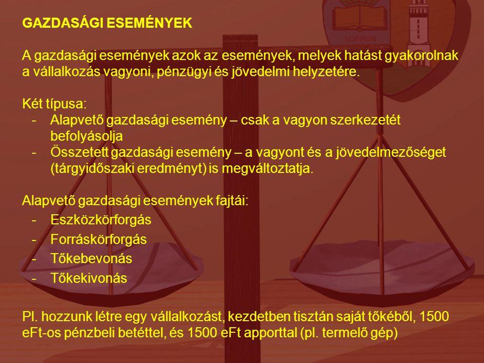 Befektetett eszközök Immateriális javak Tárgyi eszközök Befektetett p.ü.