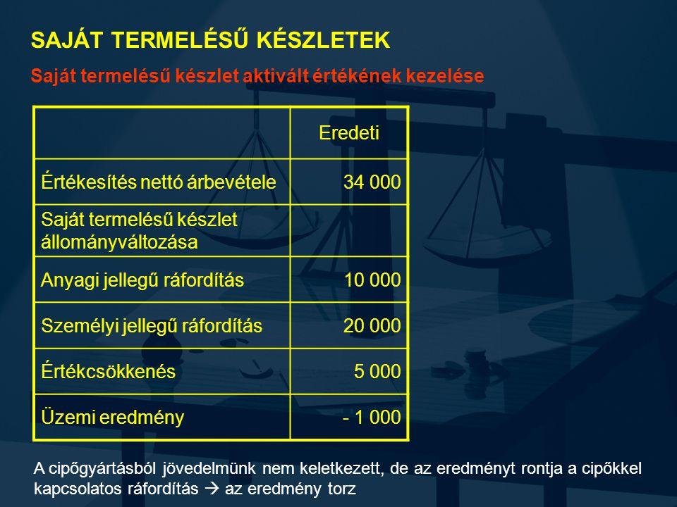 SAJÁT TERMELÉSŰ KÉSZLETEK Saját termelésű készlet aktivált értékének kezelése Eredeti Értékesítés nettó árbevétele34 000 Saját termelésű készlet állományváltozása Anyagi jellegű ráfordítás10 000 Személyi jellegű ráfordítás20 000 Értékcsökkenés5 000 Üzemi eredmény- 1 000 A cipőgyártásból jövedelmünk nem keletkezett, de az eredményt rontja a cipőkkel kapcsolatos ráfordítás  az eredmény torz