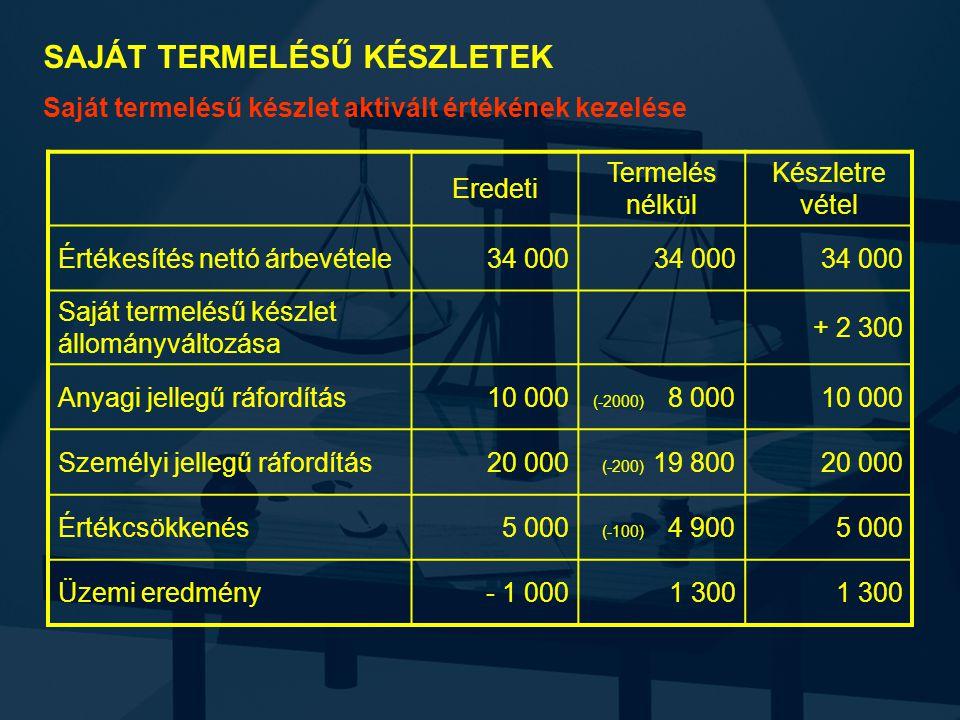 SAJÁT TERMELÉSŰ KÉSZLETEK Saját termelésű készlet aktivált értékének kezelése Eredeti Termelés nélkül Készletre vétel Értékesítés nettó árbevétele34 000 Saját termelésű készlet állományváltozása + 2 300 Anyagi jellegű ráfordítás10 000 (-2000) 8 00010 000 Személyi jellegű ráfordítás20 000 (-200) 19 80020 000 Értékcsökkenés5 000 (-100) 4 9005 000 Üzemi eredmény- 1 0001 300