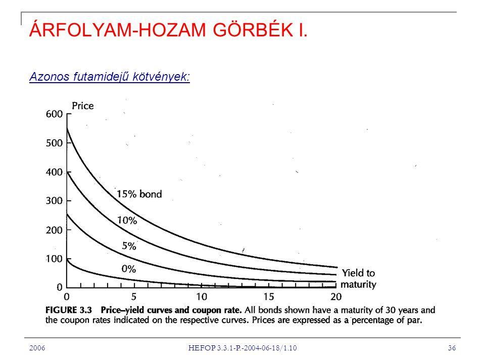 2006 HEFOP 3.3.1-P.-2004-06-18/1.10 36 ÁRFOLYAM-HOZAM GÖRBÉK I. Azonos futamidejű kötvények:
