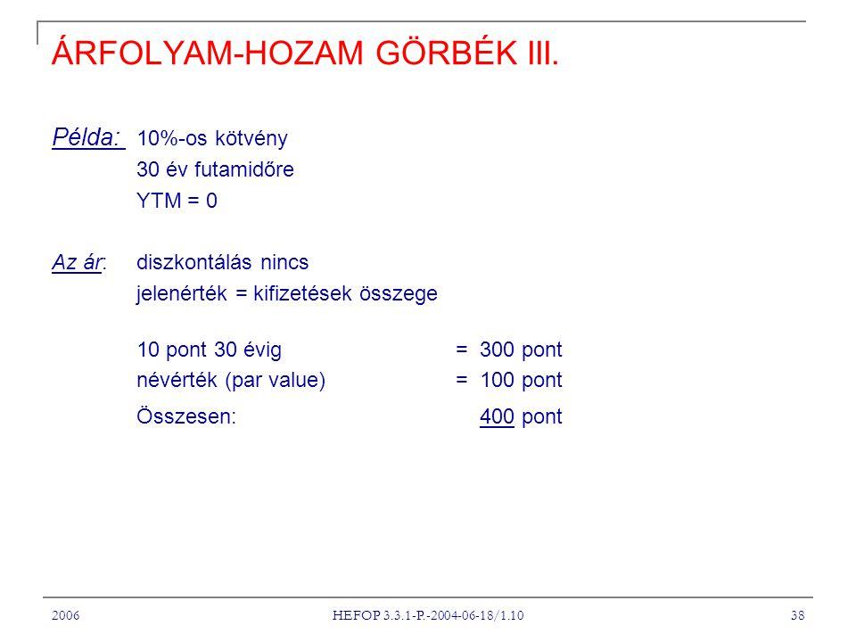 2006 HEFOP 3.3.1-P.-2004-06-18/1.10 38 ÁRFOLYAM-HOZAM GÖRBÉK III. Példa: 10%-os kötvény 30 év futamidőre YTM = 0 Az ár:diszkontálás nincs jelenérték =
