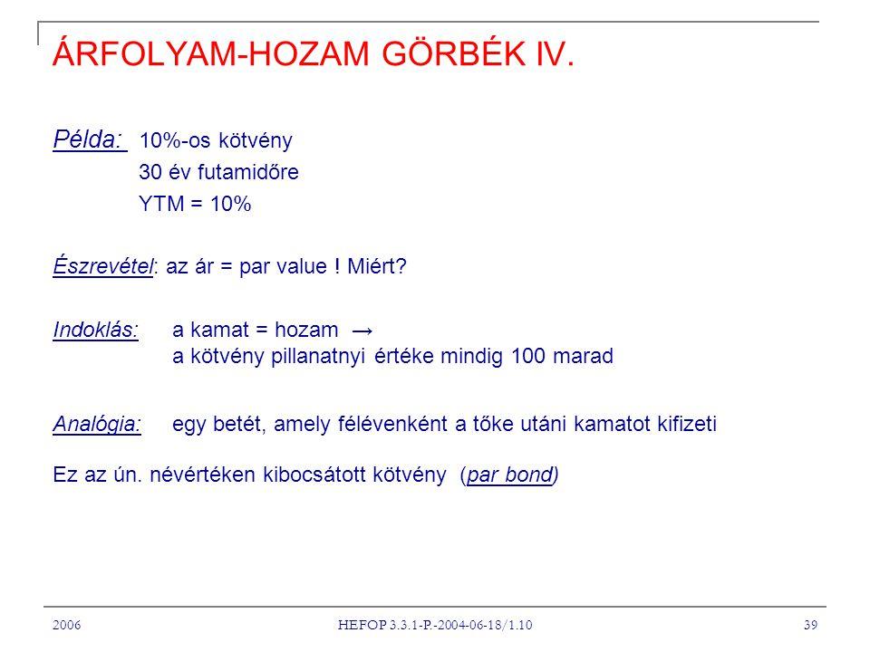 2006 HEFOP 3.3.1-P.-2004-06-18/1.10 39 ÁRFOLYAM-HOZAM GÖRBÉK IV. Példa: 10%-os kötvény 30 év futamidőre YTM = 10% Észrevétel: az ár = par value ! Miér