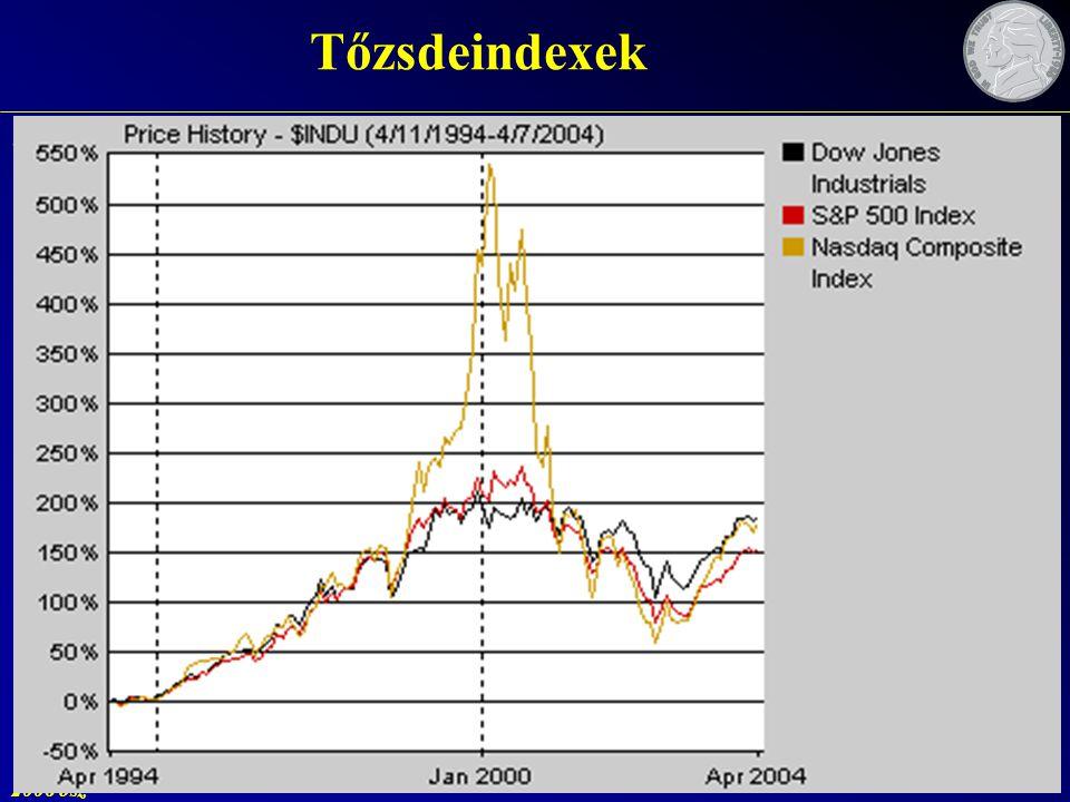 2006 ősz 116 Tőzsdeindexek A részvénypiac egészének, vagy egy részének áralakulását jelző statisztikai mutató. –viszonyítási pont –Dow Jones Industria