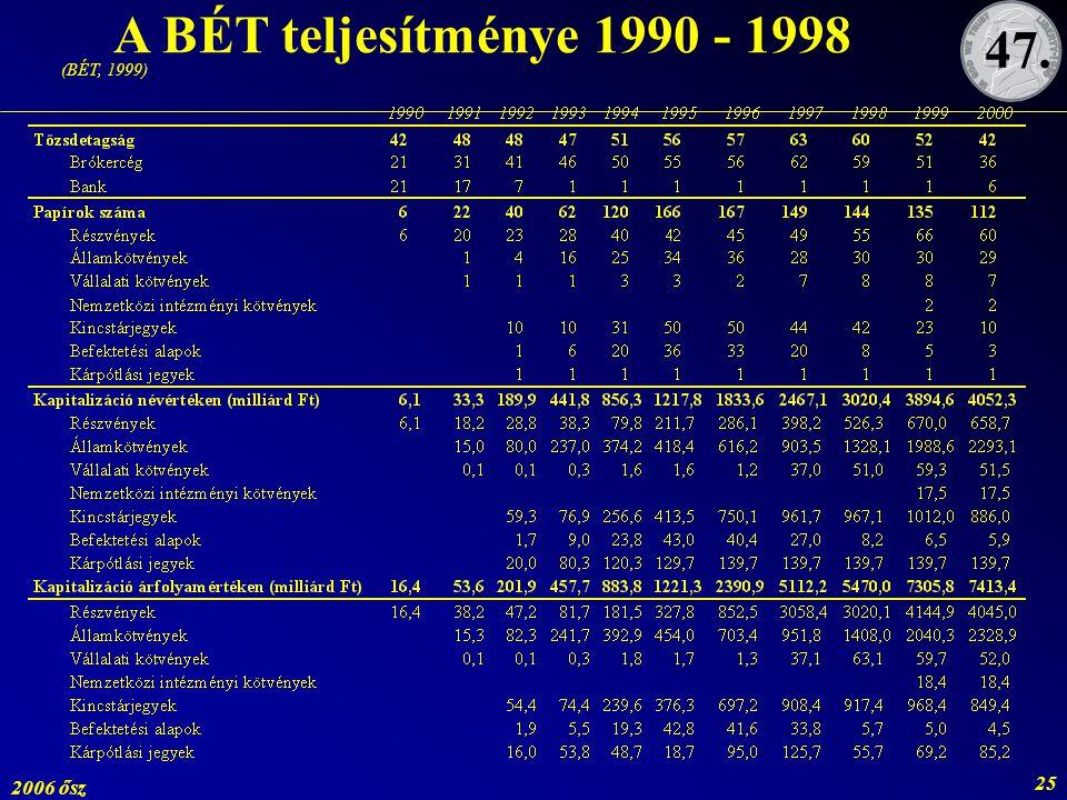 2006 ősz 25 A BÉT teljesítménye 1990 - 1998 (BÉT, 1999) 47.