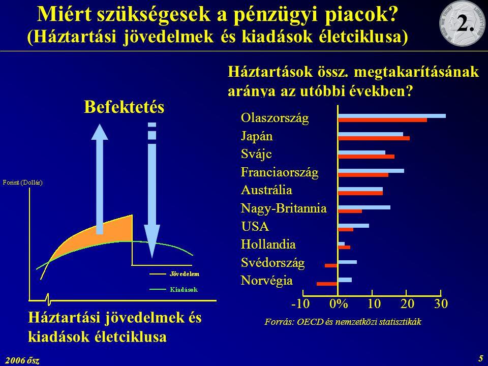 2006 ősz 5 Túlköltés Hitelfelvétel Jövedelem Évek Forint (Dollár) Miért szükségesek a pénzügyi piacok? (Háztartási jövedelmek és kiadások életciklusa)