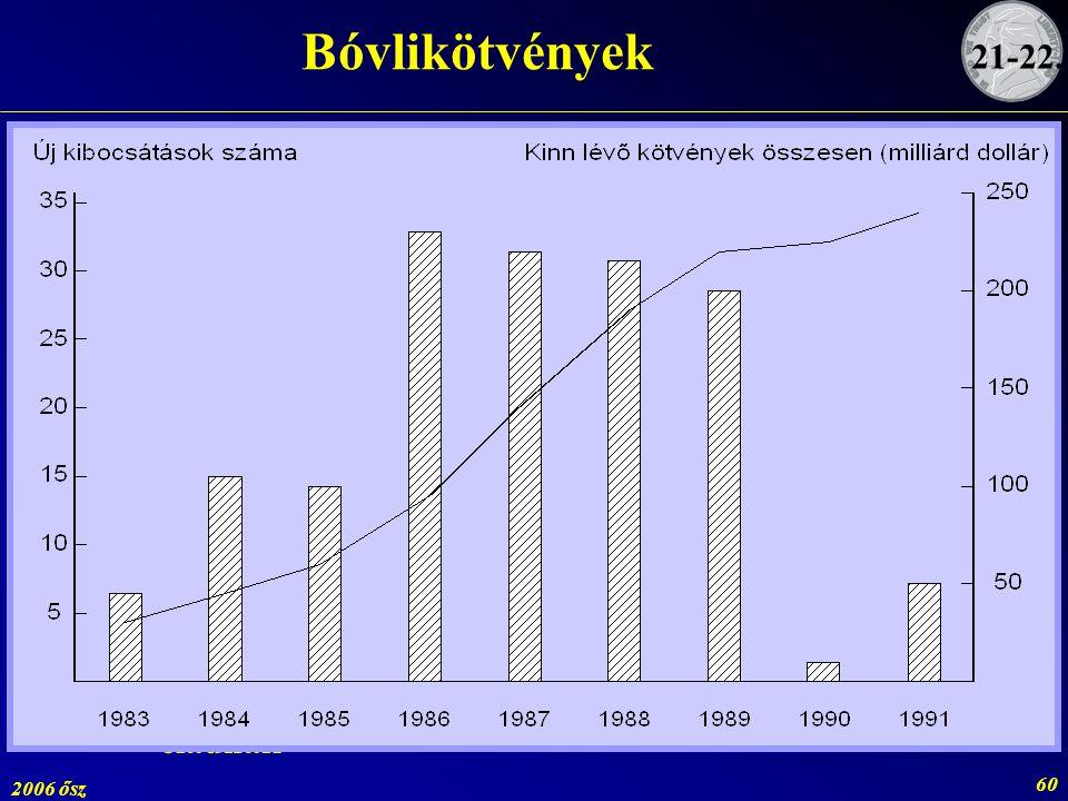 2006 ősz 60 Bóvlikötvények 21-22. ~ 1970gyenge minősítésű kötvények vásárlása nem népszerű ~ 1980kiszorultak a vállalatok a nyilvános piacról tőkeátté