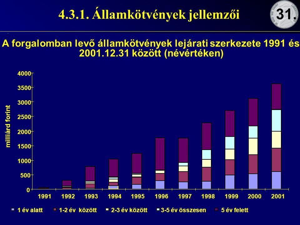 2006 ősz 79 4.3.1. Államkötvények jellemzői –Forgalomképességük szerint: korlátozott korlátlan Államkötvények csoportosítása: –Kamatozásuk jellege sze