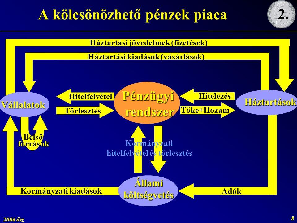 2006 ősz 8 Háztartási kiadások (vásárlások) Kormányzati kiadások Adók Háztartási jövedelmek (fizetések) Belső források A kölcsönözhető pénzek piaca Ál