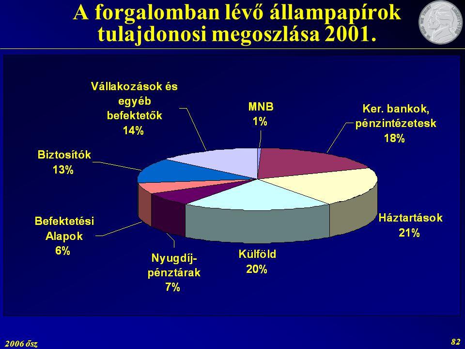 2006 ősz 82 A forgalomban lévő állampapírok tulajdonosi megoszlása 2001.