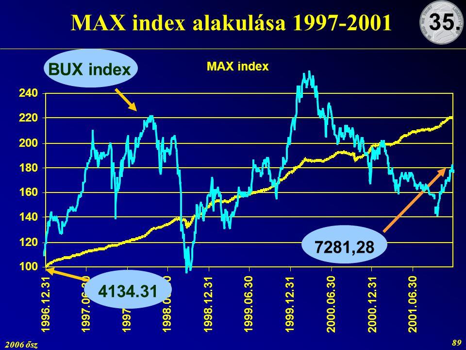2006 ősz 89 MAX index alakulása 1997-2001 35. 7281,28 4134.31 BUX index