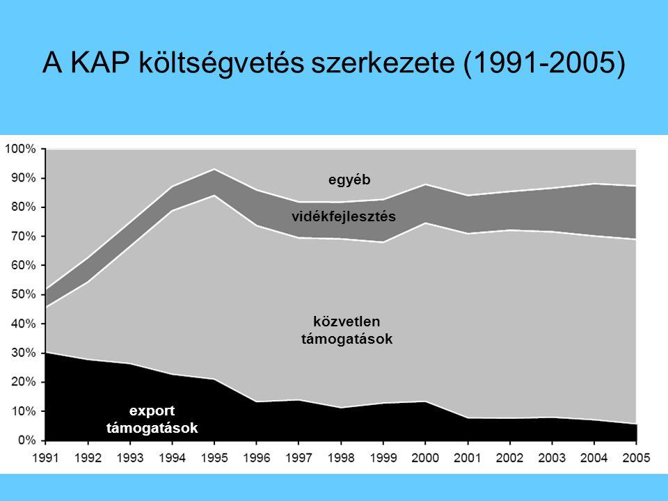 A KAP költségvetés szerkezete (1991-2005) egyéb közvetlen támogatások vidékfejlesztés export támogatások