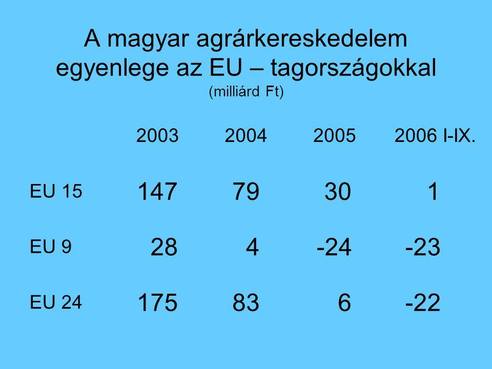 A magyar agrárkereskedelem egyenlege az EU – tagországokkal (milliárd Ft) -22 683175 EU 24 -23-24 4 28 EU 9 1 3079147 EU 15 2006 I-IX.200520042003