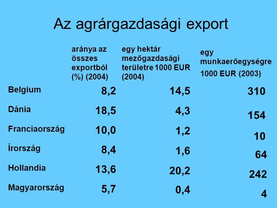 Az agrárgazdasági export aránya az összes exportból (%) (2004) Belgium 8,2 Dánia 18,5 Franciaország 10,0 Írország 8,4 Hollandia 13,6 Magyarország 5,7 egy hektár mezőgazdasági területre 1000 EUR (2004) 14,5 4,3 1,2 1,6 20,2 0,4 egy munkaerőegységre 1000 EUR (2003) 310 154 10 64 242 4
