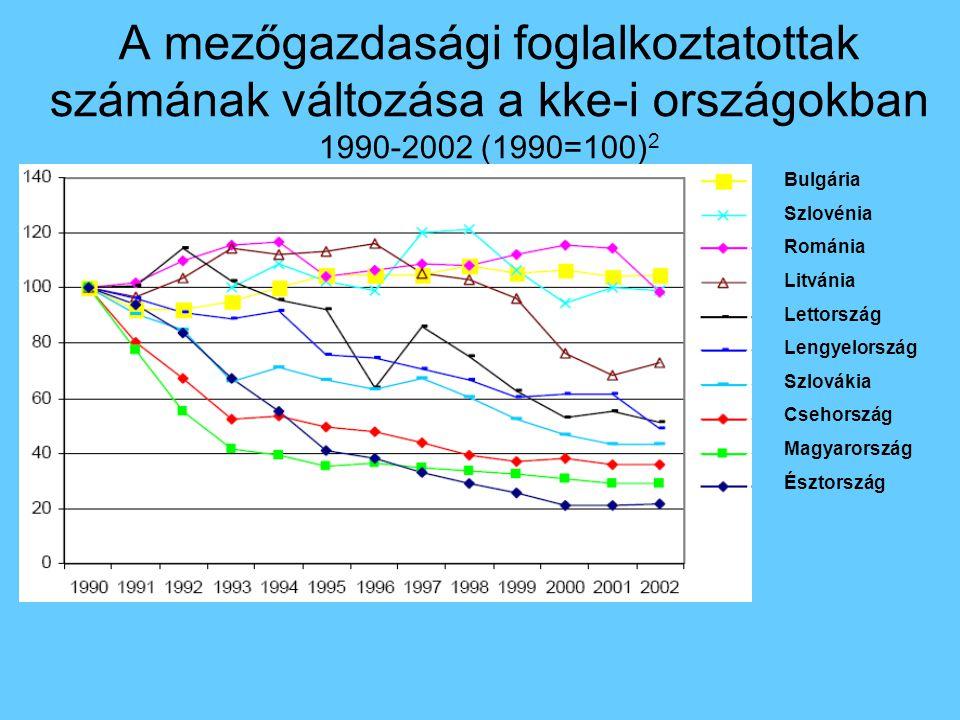 A mezőgazdasági foglalkoztatottak számának változása a kke-i országokban 1990-2002 (1990=100) 2 Bulgária Szlovénia Románia Litvánia Lettország Lengyelország Szlovákia Csehország Magyarország Észtország
