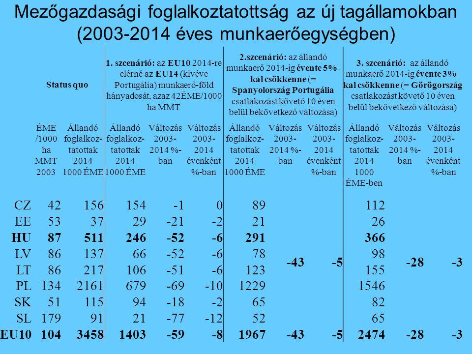 Mezőgazdasági foglalkoztatottság az új tagállamokban (2003-2014 éves munkaerőegységben) Status quo 1. szcenárió: az EU10 2014-re elérné az EU14 (kivév