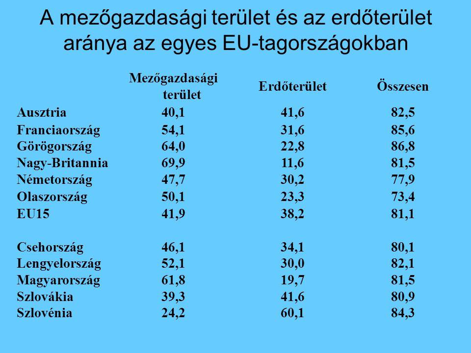 84,360,124,2Szlovénia 80,941,639,3Szlovákia 81,519,761,8Magyarország 82,130,052,1Lengyelország 80,134,146,1Csehország 81,138,241,9EU15 73,423,350,1Olaszország 77,930,247,7Németország 81,511,669,9Nagy-Britannia 86,822,864,0Görögország 85,631,654,1Franciaország 82,541,640,1Ausztria ÖsszesenErdőterület Mezőgazdasági terület A mezőgazdasági terület és az erdőterület aránya az egyes EU-tagországokban
