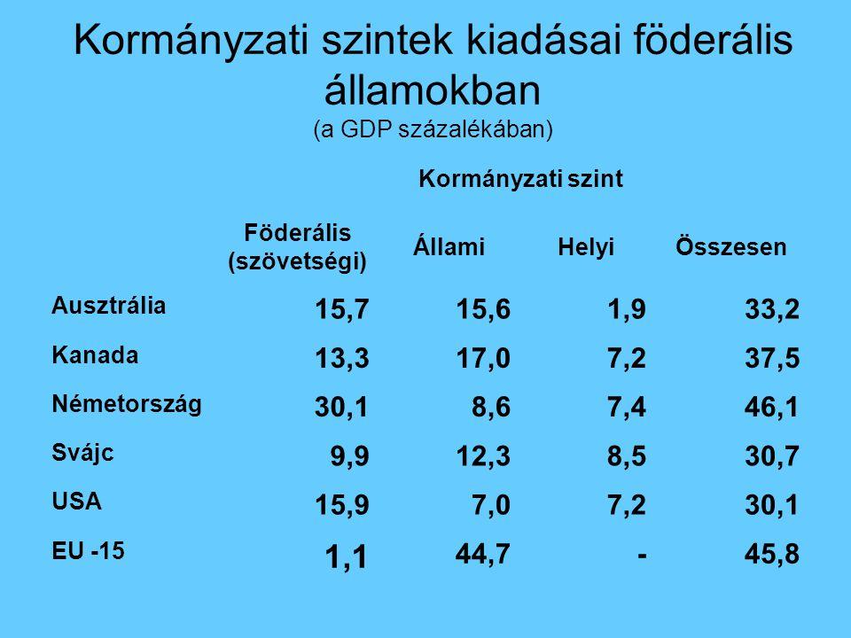 Kormányzati szintek kiadásai föderális államokban (a GDP százalékában) Kormányzati szint Föderális (szövetségi) ÁllamiHelyiÖsszesen Ausztrália 15,715,61,933,2 Kanada 13,317,07,237,5 Németország 30,18,67,446,1 Svájc 9,912,38,530,7 USA 15,97,07,230,1 EU -15 1,1 44,7-45,8