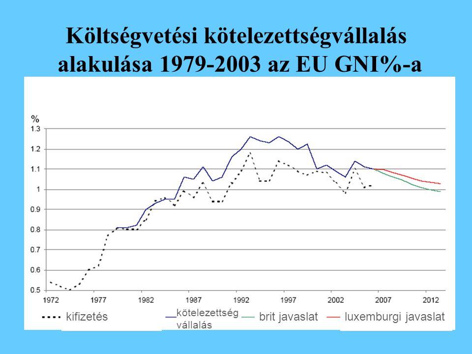kifizetés kötelezettség vállalás brit javaslatluxemburgi javaslat Költségvetési kötelezettségvállalás alakulása 1979-2003 az EU GNI%-a