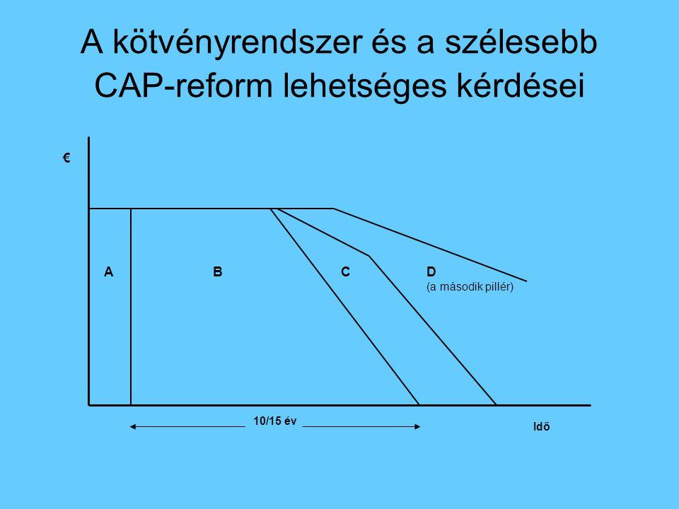 A kötvényrendszer és a szélesebb CAP-reform lehetséges kérdései 10/15 év € D (a második pillér) CAB Idő