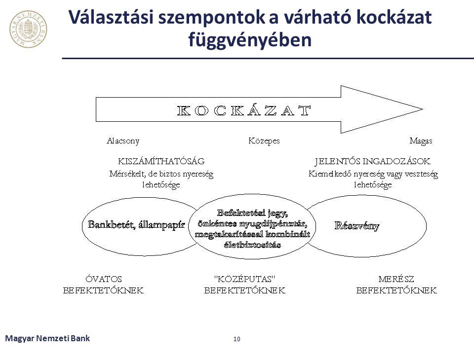 Választási szempontok a várható kockázat függvényében Magyar Nemzeti Bank 10