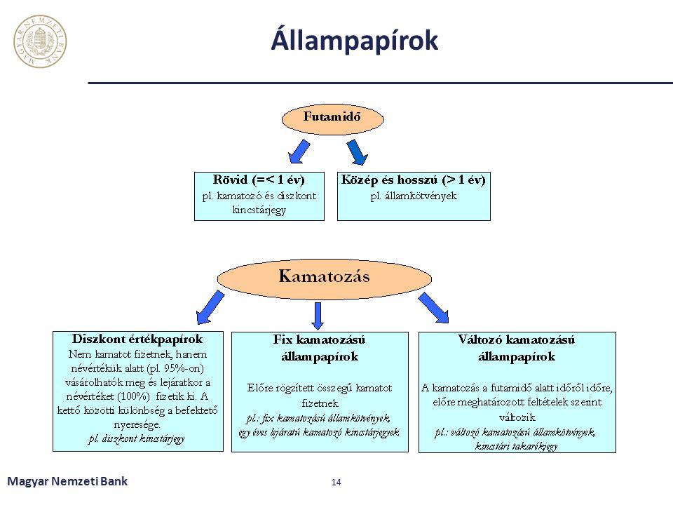 Állampapírok Magyar Nemzeti Bank 14