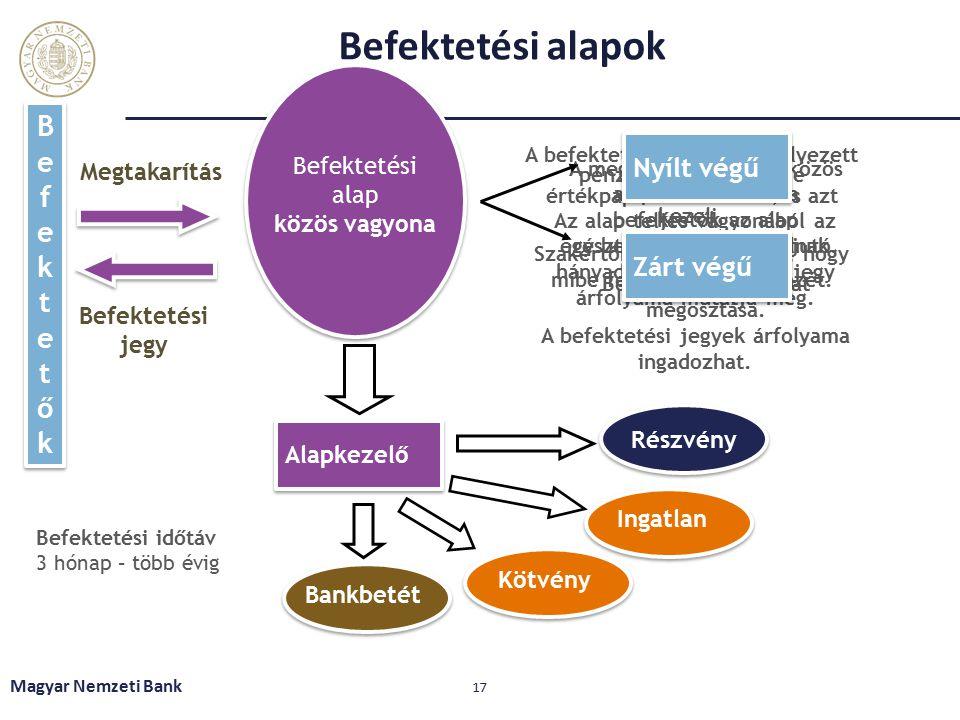Befektetési alapok Magyar Nemzeti Bank 17 Befektetési alap közös vagyona Alapkezelő BefektetőkBefektetők BefektetőkBefektetők Részvény Kötvény Ingatlan Bankbetét Megtakarítás Befektetési jegy A megtakarítások egy közös alapba kerülnek, a befektetők az alap résztulajdonosaivá válnak.